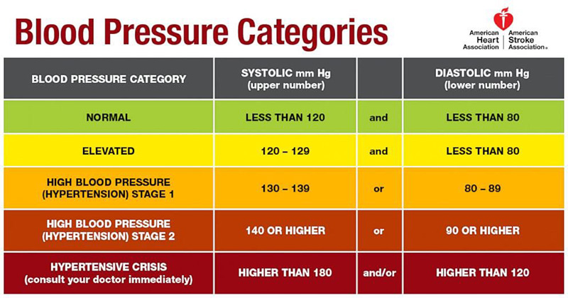 New Guidelines Mean More of Us Should be Treated for High Blood Pressure