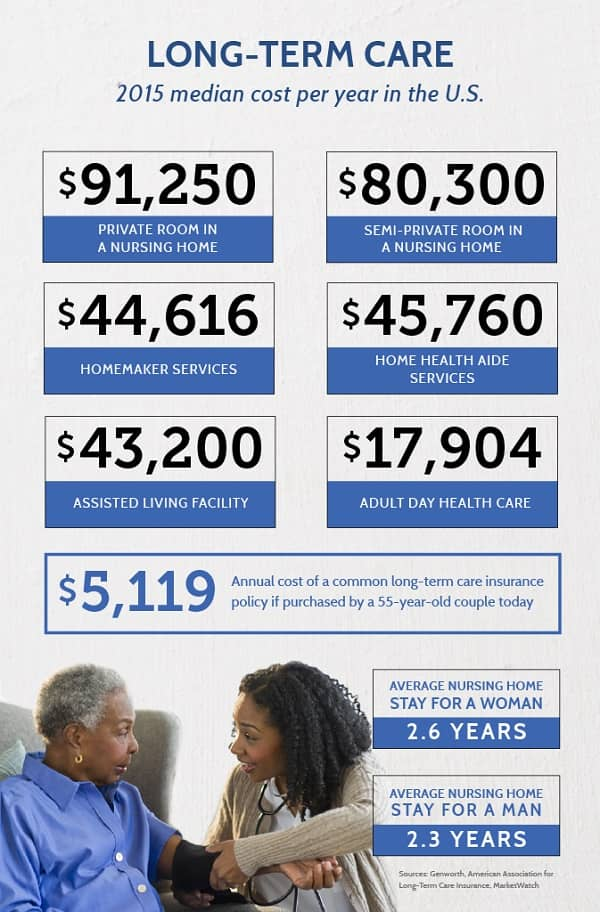 Long Term Care Costs Vary Greatly By State and Type