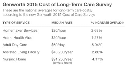 Do Americans Understand Long Term Care?