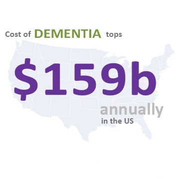 A new study shows the cost of caring for those with memory loss is more expensive than other health issues. This cost tends to be out-of-pocket and in the last 5 years of life.