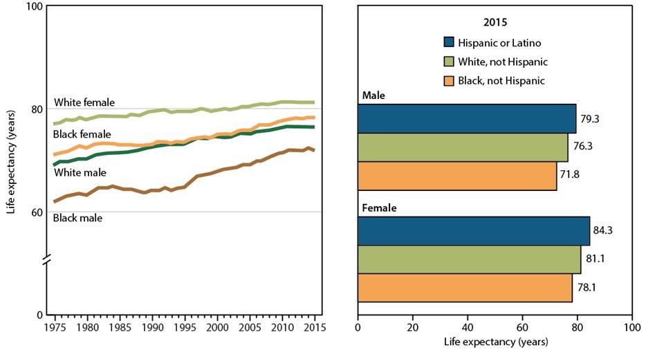 Americans Living Longer Than Ever: CDC pics
