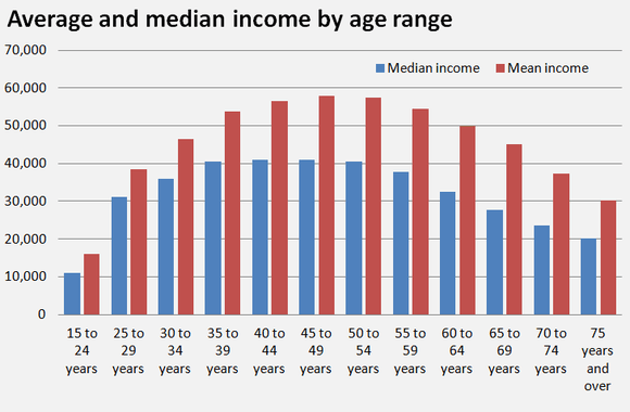 Average dating age in america